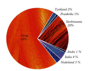 Tildelte kontrakter og innkjøpsordrer for Ekofisk II fordelt på land.